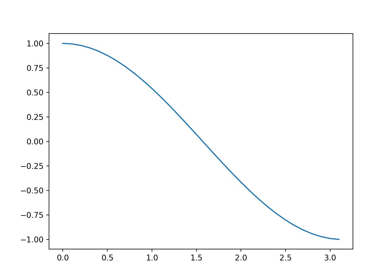 A cosine function