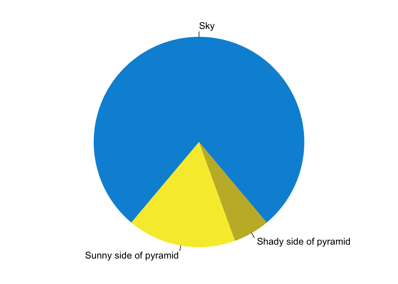 A fancy pie chart.